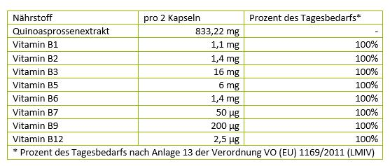 N-hrstoffe-Vitamin-B-Komplex